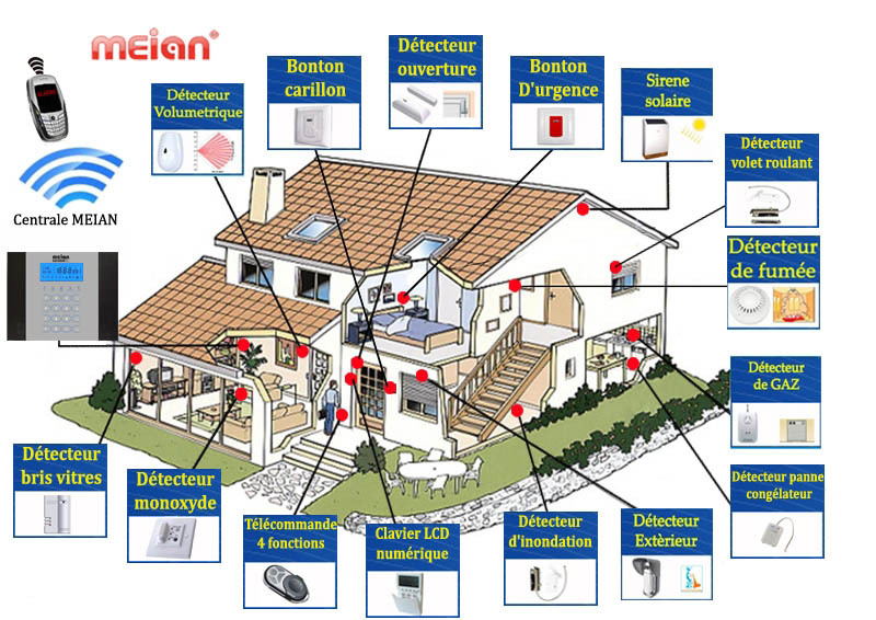 Meilleur alarme maison for Alarme maison securite good deal